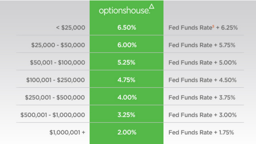 optionshouse fee chart